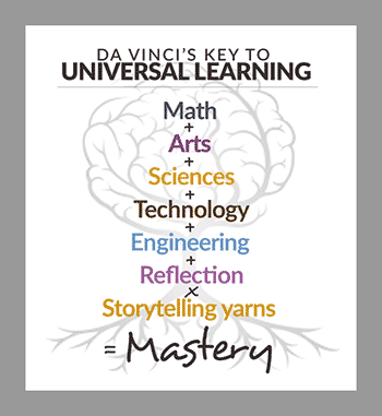 Math + Arts + Sciences + Technology + Engineering + Reflection x Storytelling Yarns = MASTERY